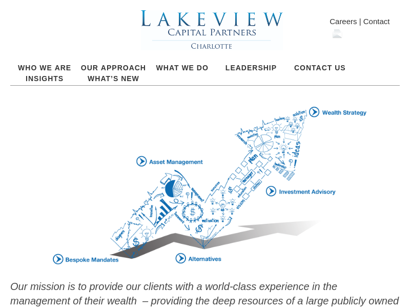 Lakeview Capital Charlotte